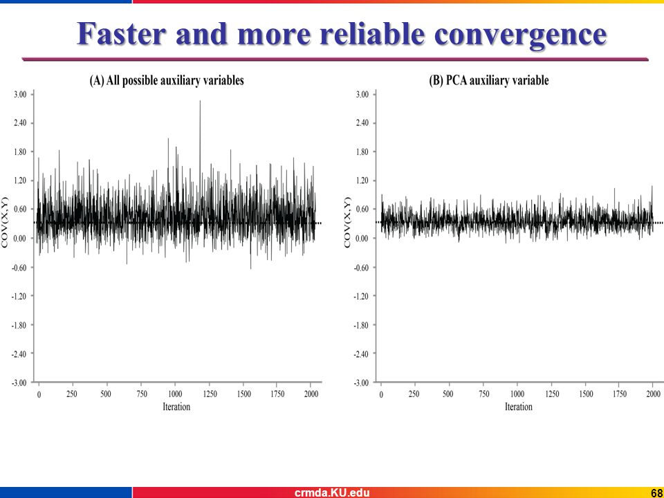 Faster and more reliable convergence 68 crmda.KU.edu