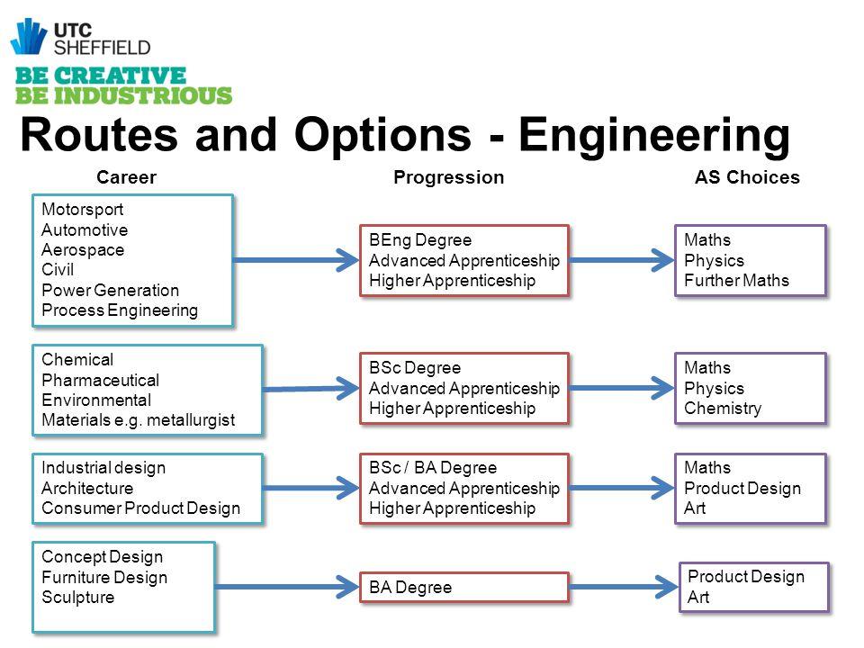 Motorsport Automotive Aerospace Civil Power Generation Process Engineering Motorsport Automotive Aerospace Civil Power Generation Process Engineering