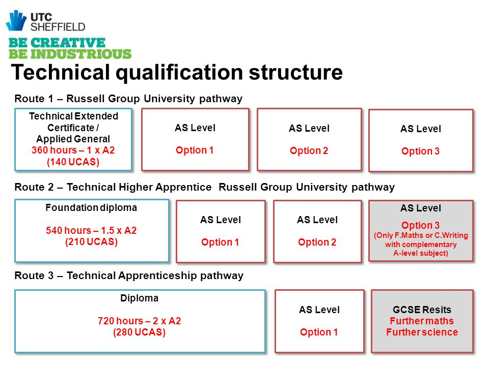 Technical Extended Certificate / Applied General 360 hours – 1 x A2 (140 UCAS) Technical Extended Certificate / Applied General 360 hours – 1 x A2 (14