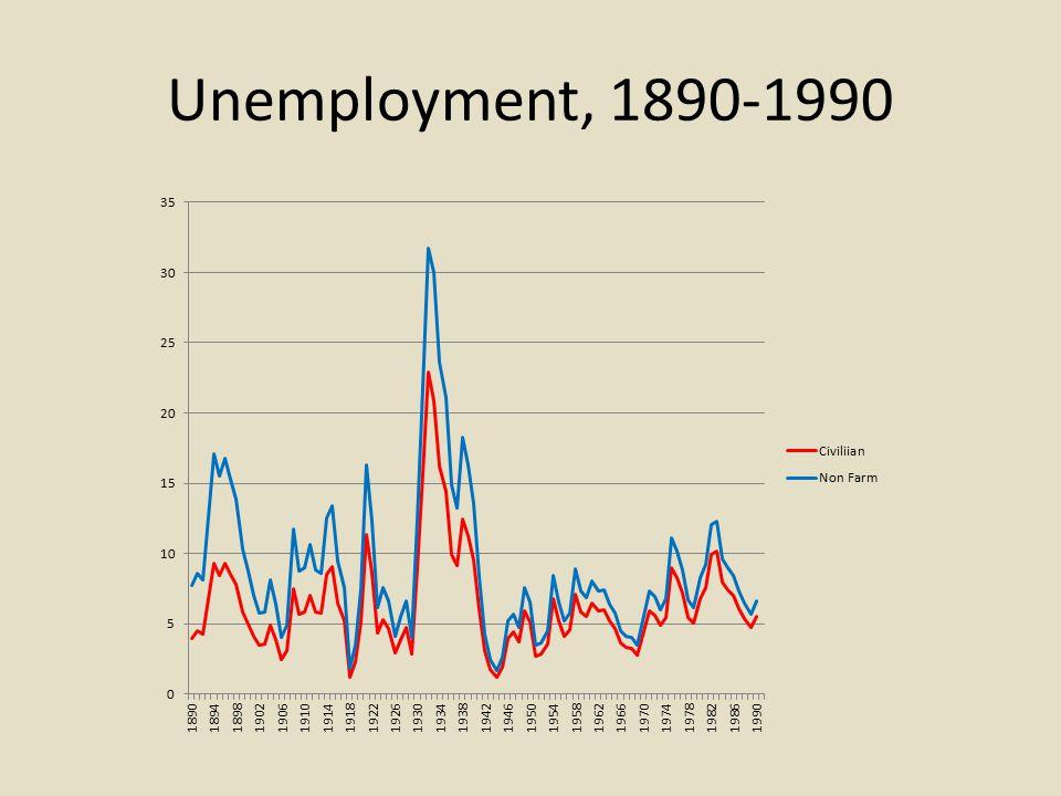 Unemployment, 1890-1990