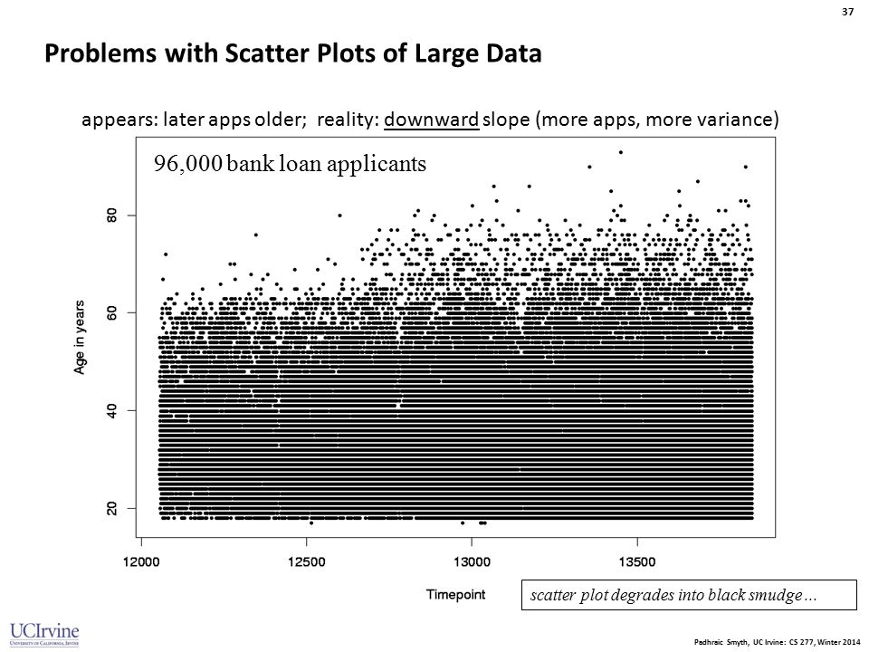 Padhraic Smyth, UC Irvine: CS 277, Winter 2014 37 Problems with Scatter Plots of Large Data 96,000 bank loan applicants appears: later apps older; rea