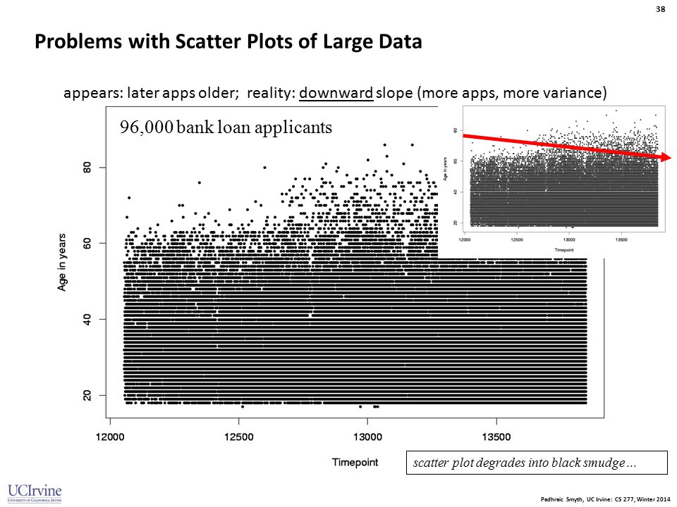 Padhraic Smyth, UC Irvine: CS 277, Winter 2014 38 Problems with Scatter Plots of Large Data 96,000 bank loan applicants appears: later apps older; rea