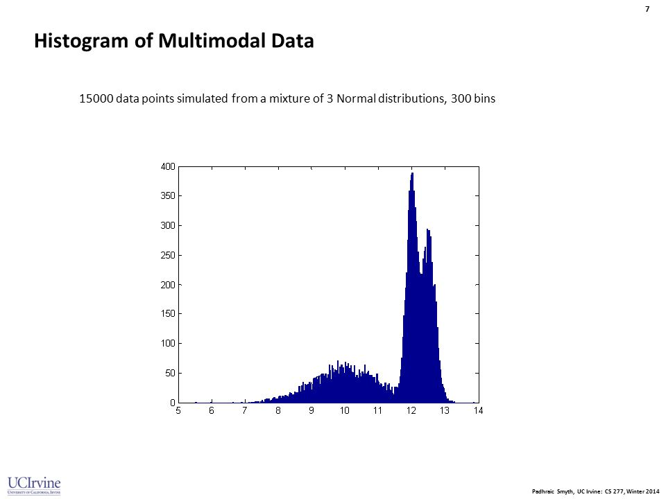 Padhraic Smyth, UC Irvine: CS 277, Winter 2014 7 Histogram of Multimodal Data 15000 data points simulated from a mixture of 3 Normal distributions, 30