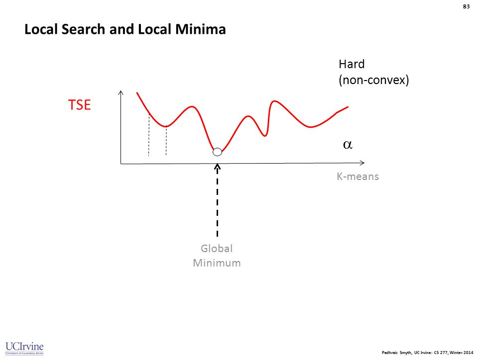 Padhraic Smyth, UC Irvine: CS 277, Winter 2014 83 Local Search and Local Minima TSE  Hard (non-convex) K-means Global Minimum
