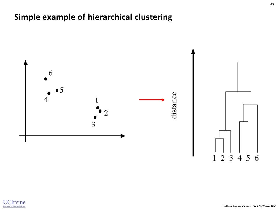 Padhraic Smyth, UC Irvine: CS 277, Winter 2014 89 Simple example of hierarchical clustering