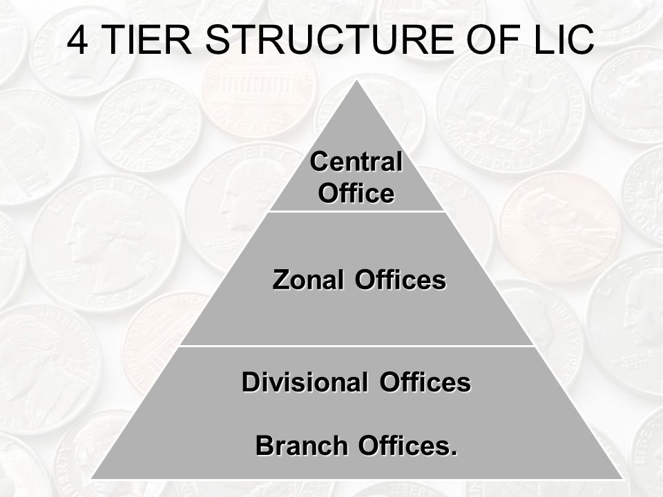 4 TIER STRUCTURE OF LICCentralOffice Zonal Offices Zonal Offices Divisional Offices Branch Offices.