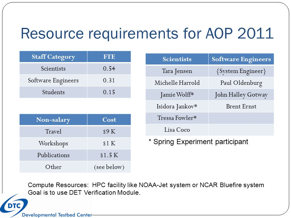 Resource requirements for AOP 2011 Staff CategoryFTE Scientists0.54 Software Engineers0.31 Students0.15 ScientistsSoftware Engineers Tara Jensen{Syste