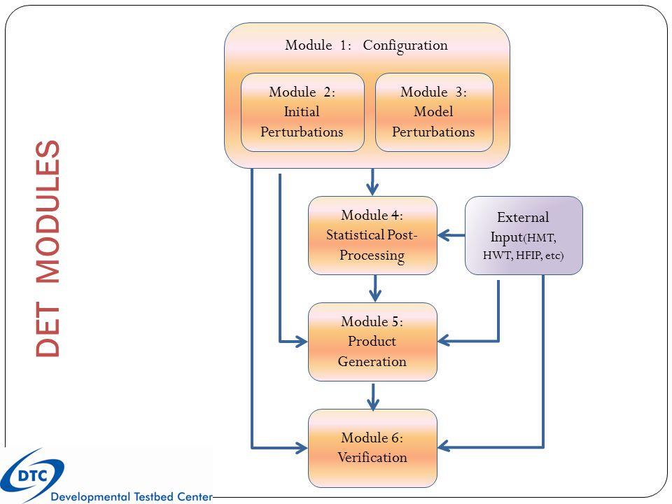 Module 1: Configuration Module 2: Initial Perturbations Module 4: Statistical Post- Processing External Input (HMT, HWT, HFIP, etc) Module 3: Model Perturbations Module 5: Product Generation Module 6: Verification DET MODULES
