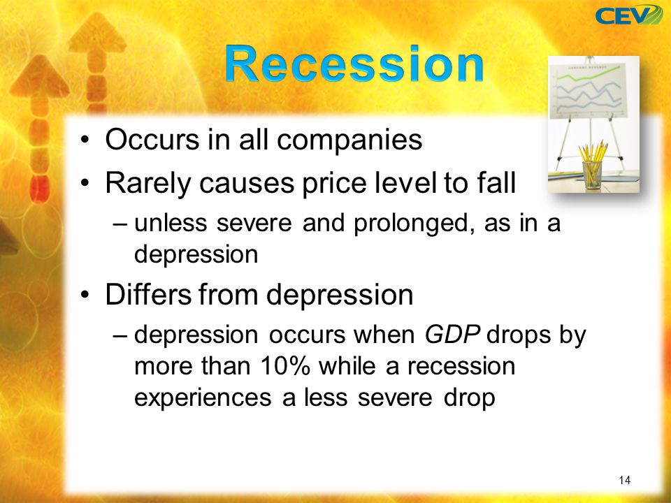 Occurs in all companies Rarely causes price level to fall –unless severe and prolonged, as in a depression Differs from depression –depression occurs when GDP drops by more than 10% while a recession experiences a less severe drop 14