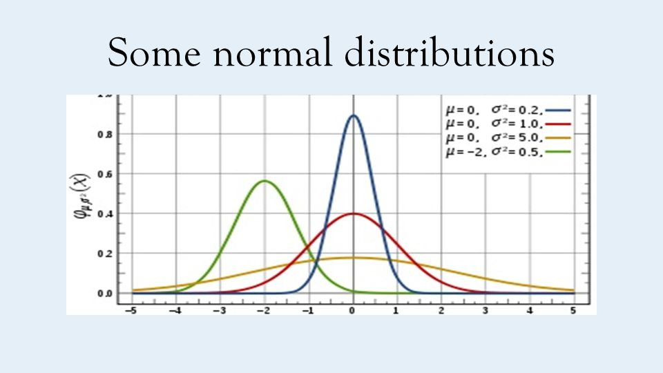 Some normal distributions