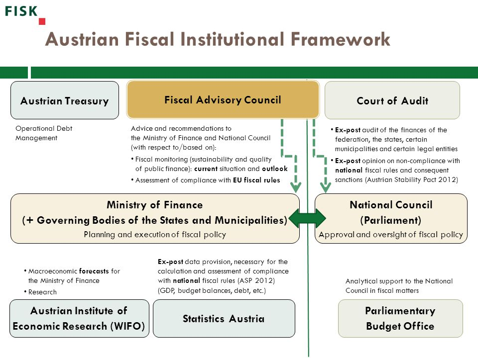 Austrian Fiscal Institutional Framework Austrian Institute of Economic Research (WIFO) Ministry of Finance (+ Governing Bodies of the States and Municipalities) Planning and execution of fiscal policy Austrian Treasury Court of Audit Fiscal Advisory Council Macroeconomic forecasts for the Ministry of Finance Research Ex-post audit of the finances of the federation, the states, certain municipalities and certain legal entities Ex-post opinion on non-compliance with national fiscal rules and consequent sanctions (Austrian Stability Pact 2012) Operational Debt Management Advice and recommendations to the Ministry of Finance and National Council (with respect to/based on): Fiscal monitoring (sustainability and quality of public finance): current situation and outlook Assessment of compliance with EU fiscal rules Statistics Austria Ex-post data provision, necessary for the calculation and assessment of compliance with national fiscal rules (ASP 2012) (GDP, budget balances, debt, etc.) Parliamentary Budget Office Analytical support to the National Council in fiscal matters National Council (Parliament) Approval and oversight of fiscal policy
