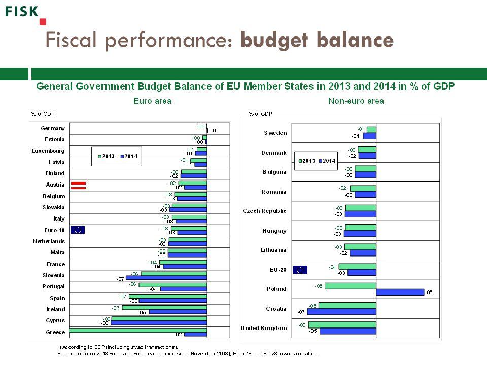 Fiscal performance: budget balance