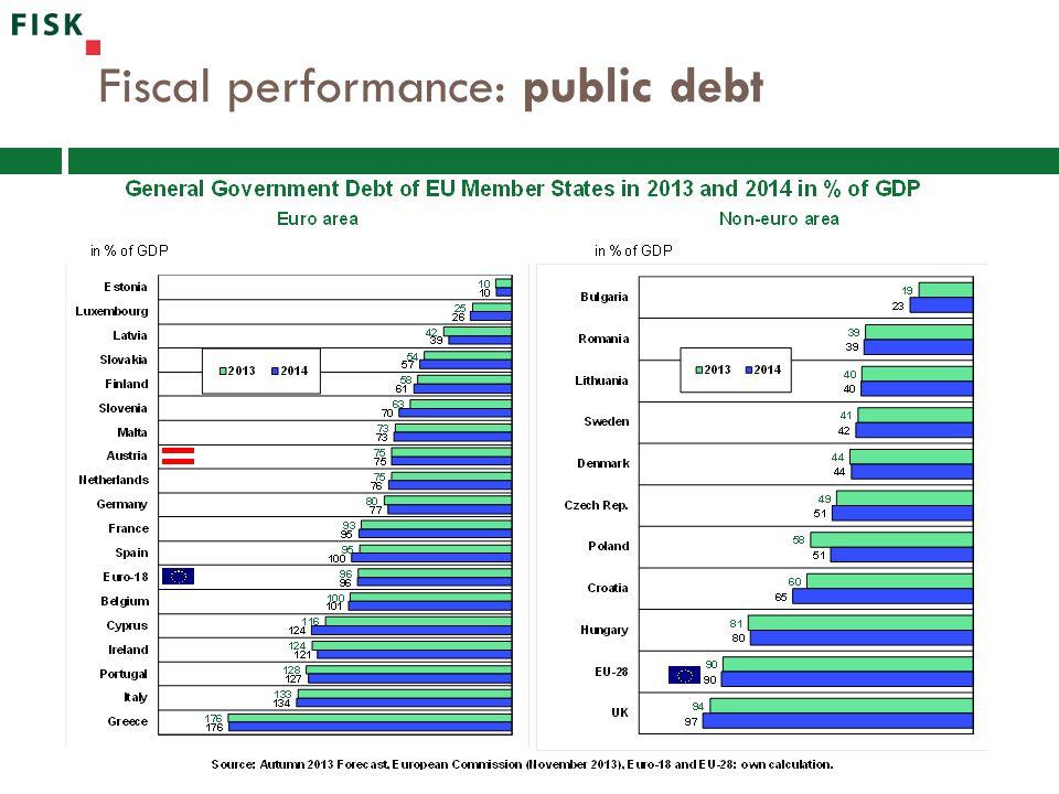 Fiscal performance: public debt