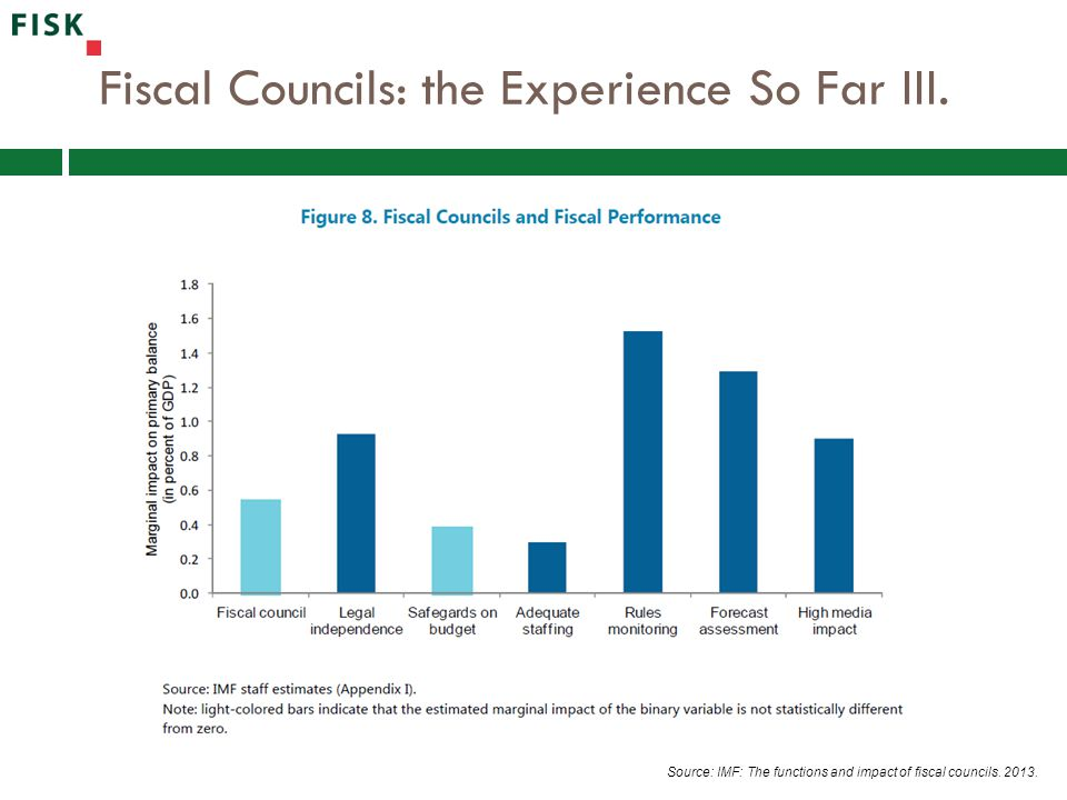 Fiscal Councils: the Experience So Far III. Source: IMF: The functions and impact of fiscal councils. 2013.