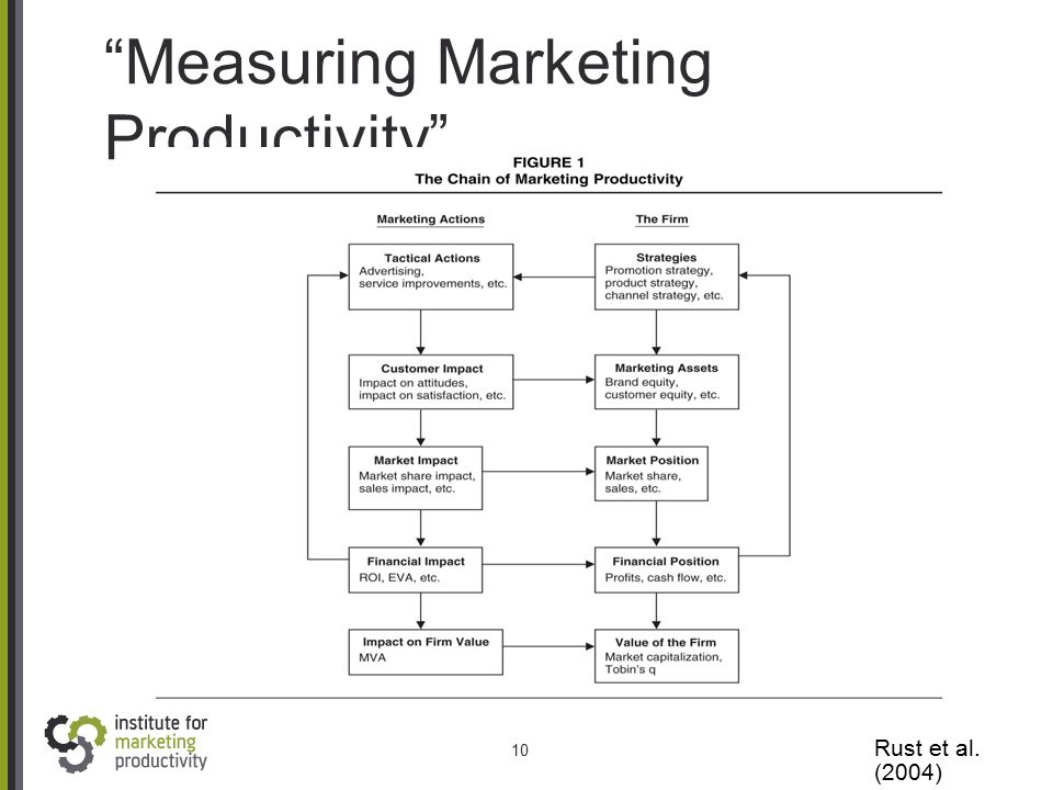 """Measuring Marketing Productivity"" 10 Rust et al. (2004)"