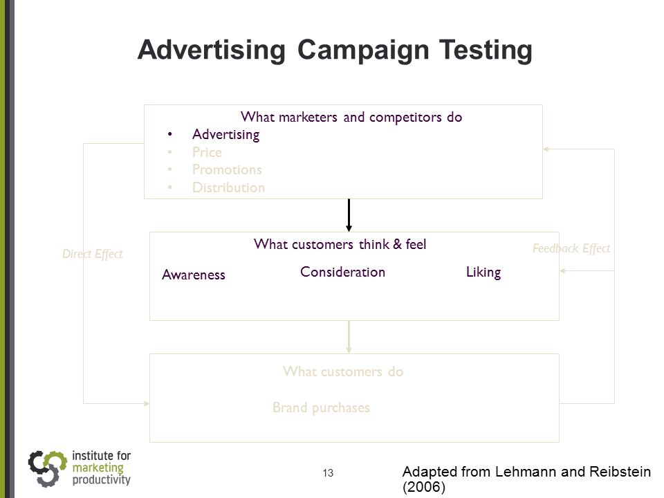 13 Advertising Campaign Testing Adapted from Lehmann and Reibstein (2006) What marketers and competitors do Advertising Price Promotions Distribution
