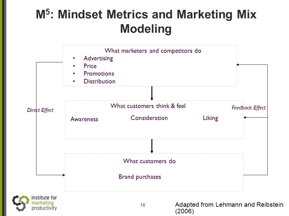 16 M 5 : Mindset Metrics and Marketing Mix Modeling Adapted from Lehmann and Reibstein (2006) What marketers and competitors do Advertising Price Prom