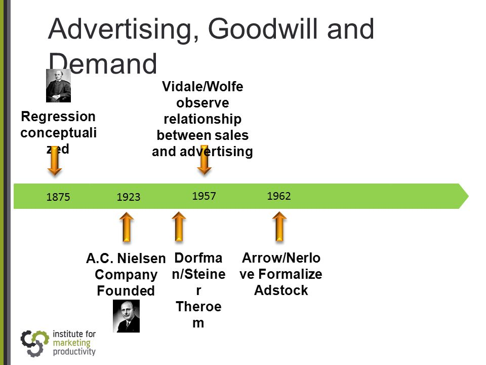 Advertising, Goodwill and Demand 1875 Regression conceptuali zed 1923 A.C. Nielsen Company Founded 1957 1962 Vidale/Wolfe observe relationship between