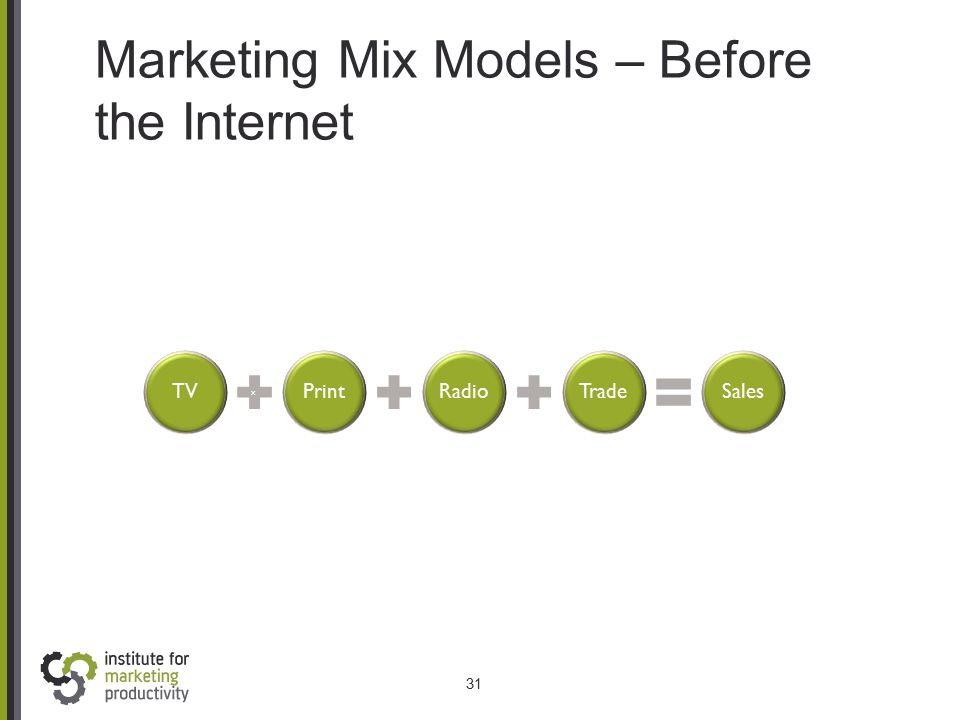 Marketing Mix Models – Before the Internet 31 TV x PrintRadioTradeSales