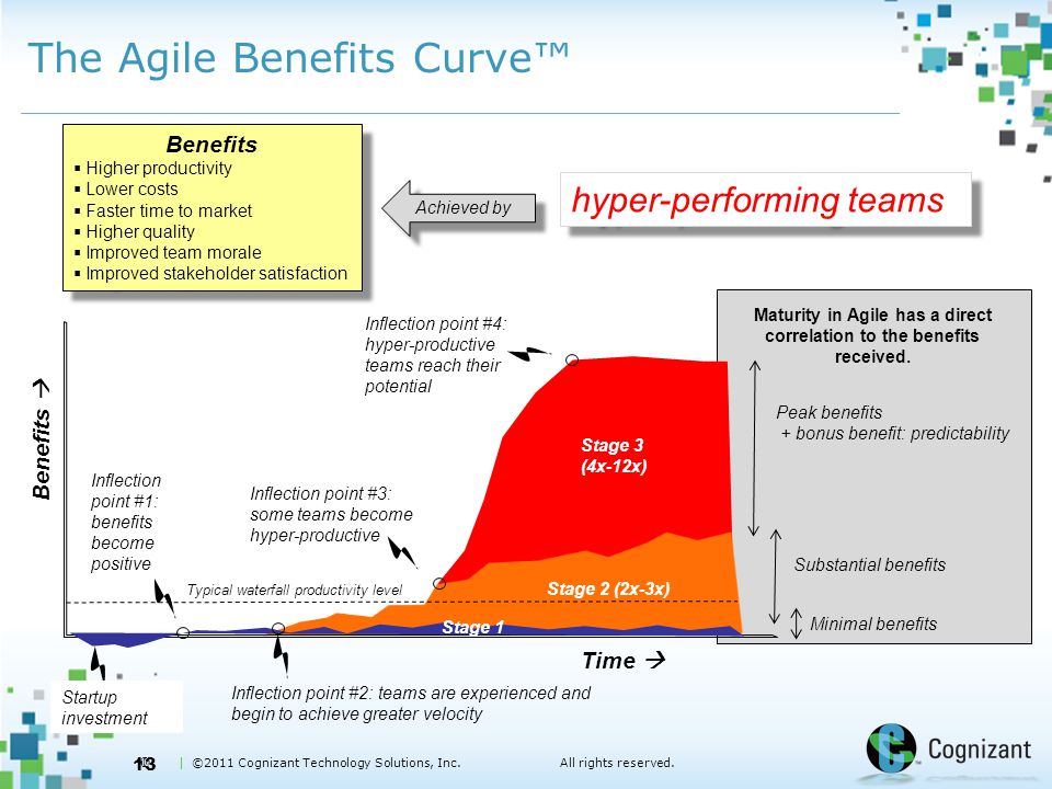  | ©2011 Cognizant Technology Solutions, Inc.All rights reserved. The Agile Benefits Curve™ 13 Time  Benefits  Startup investment Inflection point