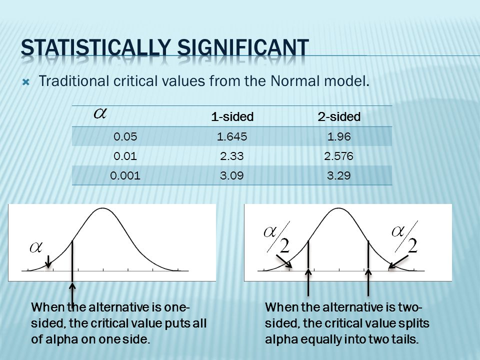  Traditional critical values from the Normal model.