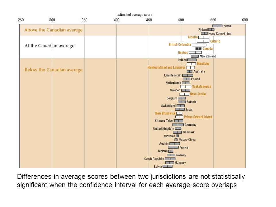 Differences in average scores between two jurisdictions are not statistically significant when the confidence interval for each average score overlaps