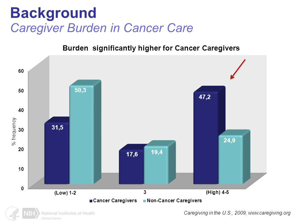 Burden significantly higher for Cancer Caregivers Background Caregiver Burden in Cancer Care Caregiving in the U.S., 2009; www.caregiving.org 3 % frequency