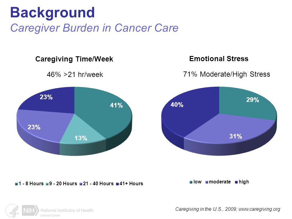 Background Caregiver Burden in Cancer Care Caregiving in the U.S., 2009; www.caregiving.org 46% >21 hr/week 71% Moderate/High Stress