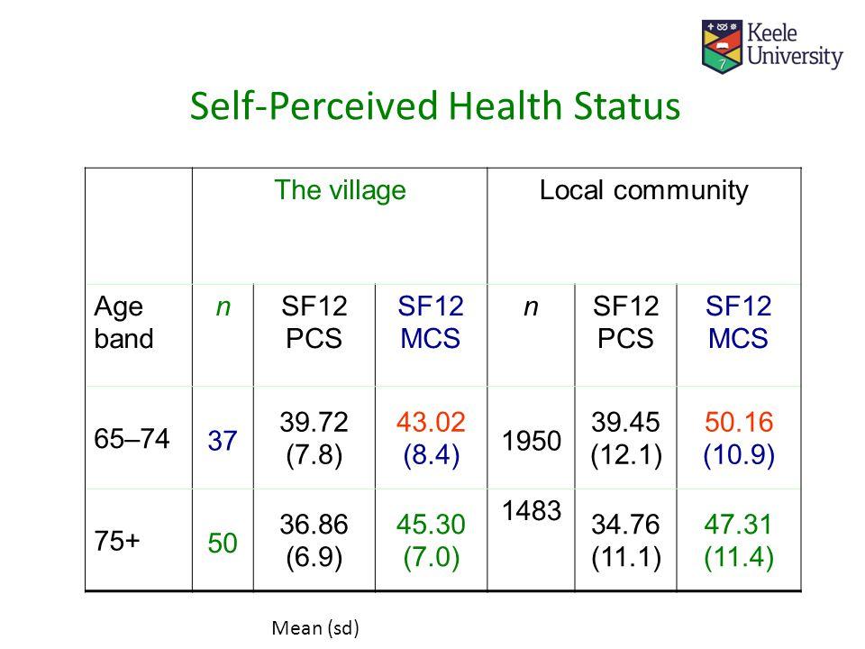 Self-Perceived Health Status The villageLocal community Age band nSF12 PCS SF12 MCS nSF12 PCS SF12 MCS 65–74 37 39.72 (7.8) 43.02 (8.4) 1950 39.45 (12.1) 50.16 (10.9) 75+ 50 36.86 (6.9) 45.30 (7.0) 1483 34.76 (11.1) 47.31 (11.4) Mean (sd)
