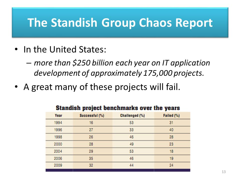 The Standish Group Chaos Report In the United States: – more than $250 billion each year on IT application development of approximately 175,000 projec