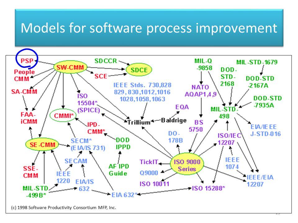 Models for software process improvement 19 (c) 1998 Software Productivity Consortium MFP, Inc.