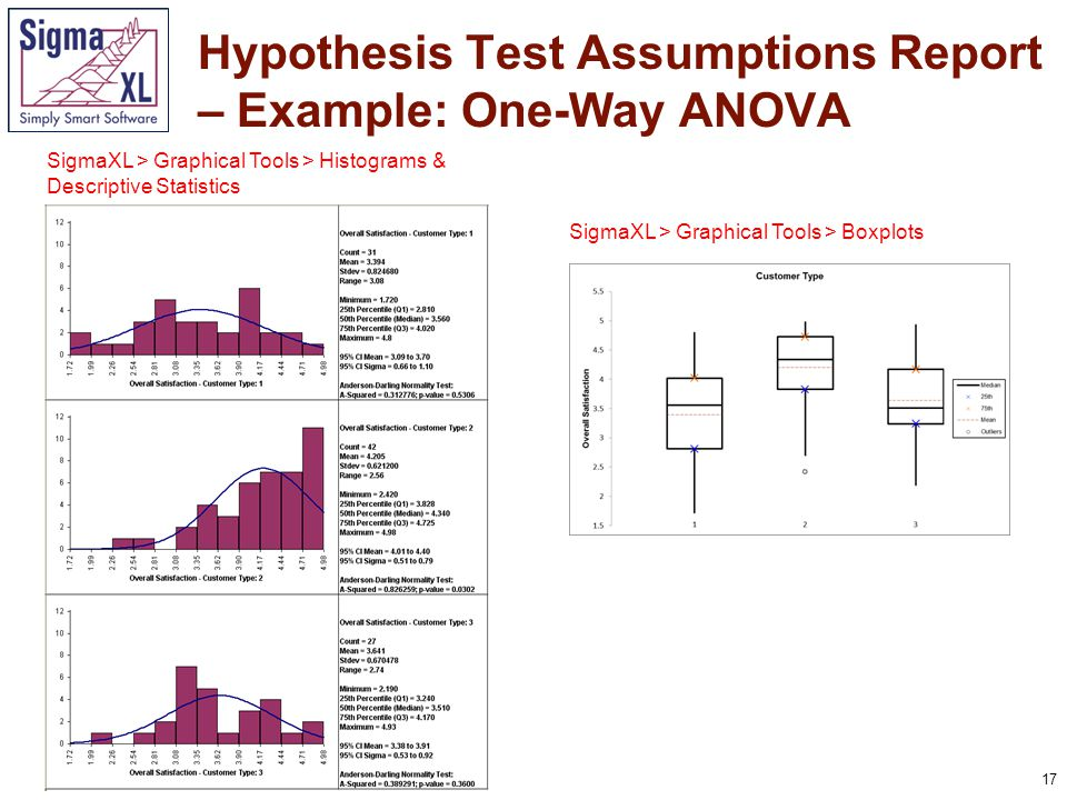 17 Hypothesis Test Assumptions Report – Example: One-Way ANOVA SigmaXL > Graphical Tools > Histograms & Descriptive Statistics SigmaXL > Graphical Too