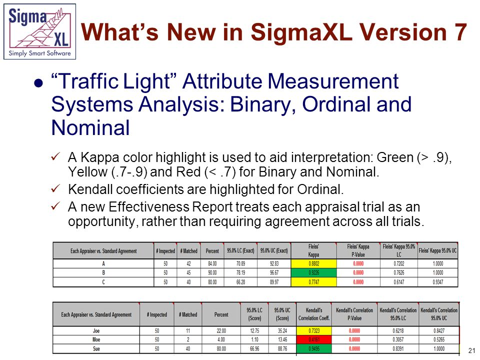 21 Traffic Light Attribute Measurement Systems Analysis: Binary, Ordinal and Nominal What's New in SigmaXL Version 7 A Kappa color highlight is used to aid interpretation: Green (>.9), Yellow (.7-.9) and Red (<.7) for Binary and Nominal.
