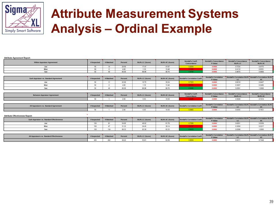 39 Attribute Measurement Systems Analysis – Ordinal Example