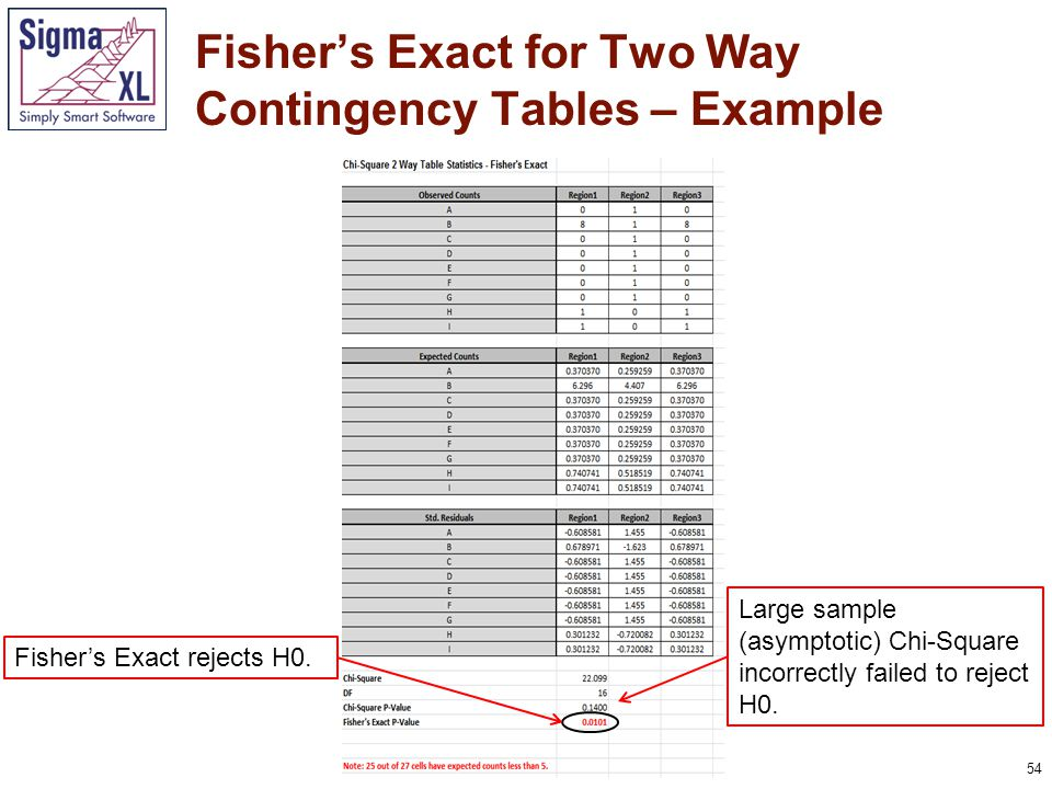 54 Fisher's Exact for Two Way Contingency Tables – Example Large sample (asymptotic) Chi-Square incorrectly failed to reject H0.