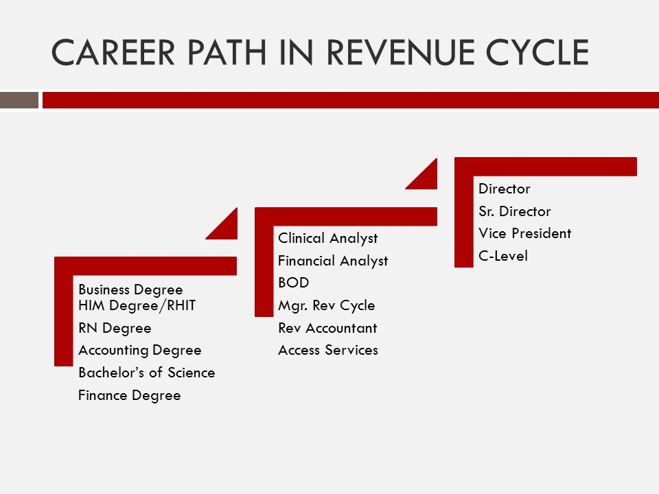 CAREER PATH IN REVENUE CYCLE Business Degree HIM Degree/RHIT RN Degree Accounting Degree Bachelor's of Science Finance Degree Clinical Analyst Financi