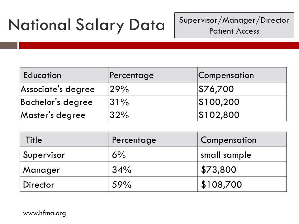 National Salary Data EducationPercentage Compensation Associate's degree 29%$76,700 Bachelor's degree 31%$100,200 Master's degree32%$102,800 TitlePerc