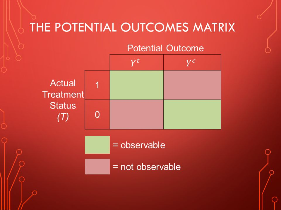 THE POTENTIAL OUTCOMES MATRIX Potential Outcome Actual Treatment Status (T) 1 0 = observable = not observable