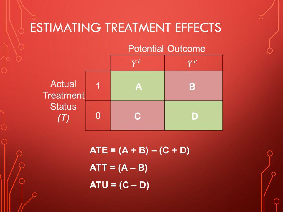 ESTIMATING TREATMENT EFFECTS Potential Outcome Actual Treatment Status (T) 1 AB 0C D ATE = (A + B) – (C + D) ATT = (A – B) ATU = (C – D)