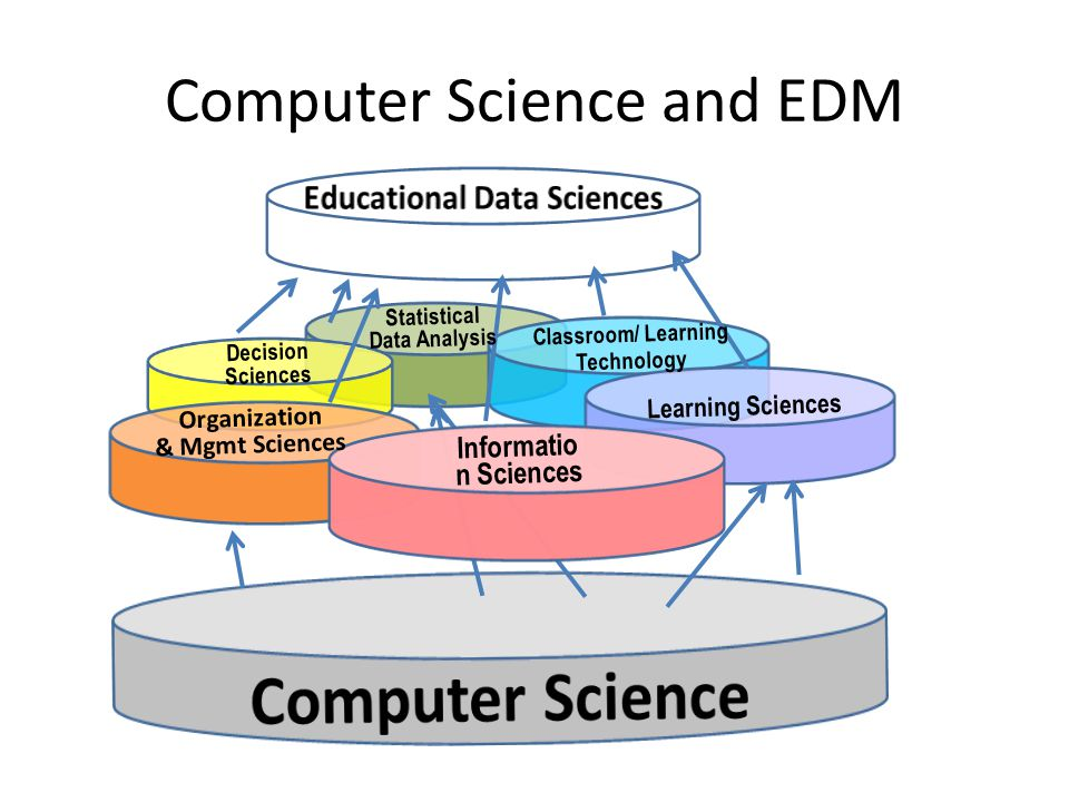 Statistical Data Analysis Organization & Mgmt Sciences Classroom/ Learning Technology Learning Sciences Informatio n Sciences Decision Sciences Computer Science and EDM