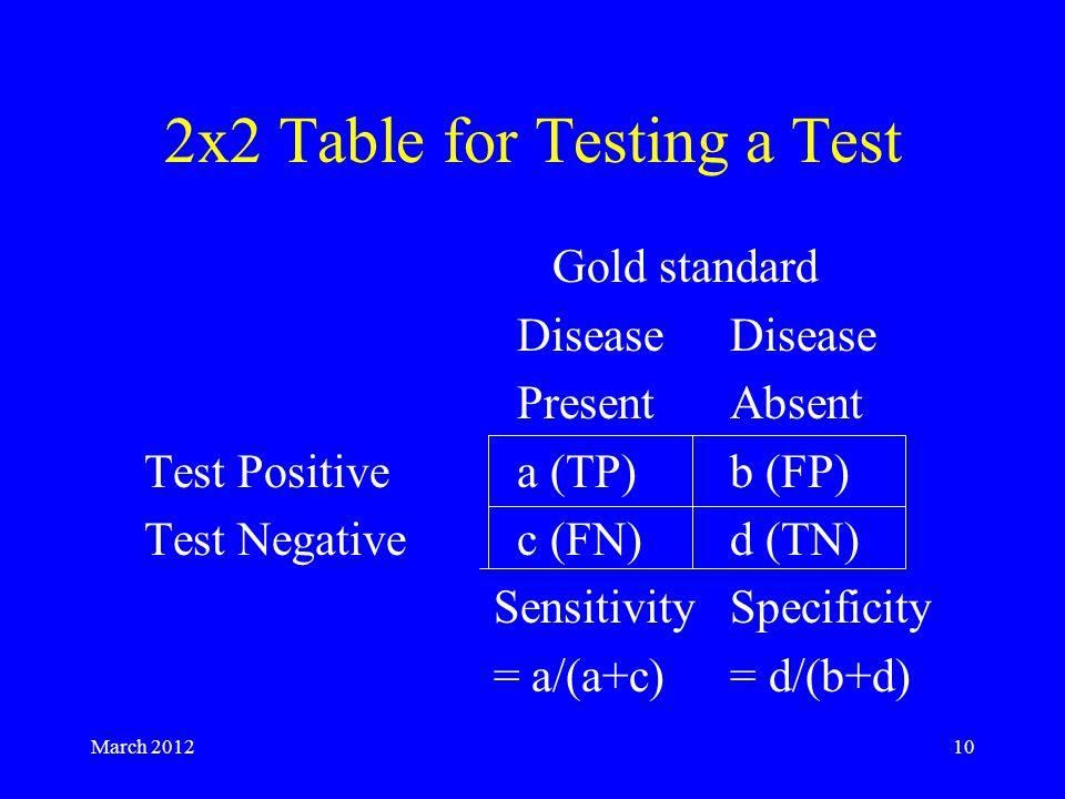 March 201210 2x2 Table for Testing a Test Gold standardDisease PresentAbsent Test Positivea (TP)b (FP) Test Negativec (FN)d (TN) SensitivitySpecificity = a/(a+c) = d/(b+d)