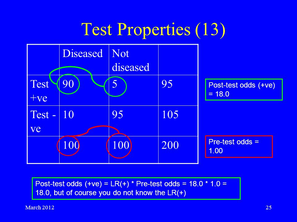 March 201225 Test Properties (13) DiseasedNot diseased Test +ve 90595 Test - ve 1095105 100 200 Pre-test odds = 1.00 Post-test odds (+ve) = 18.0 Post-test odds (+ve) = LR(+) * Pre-test odds = 18.0 * 1.0 = 18.0, but of course you do not know the LR(+)