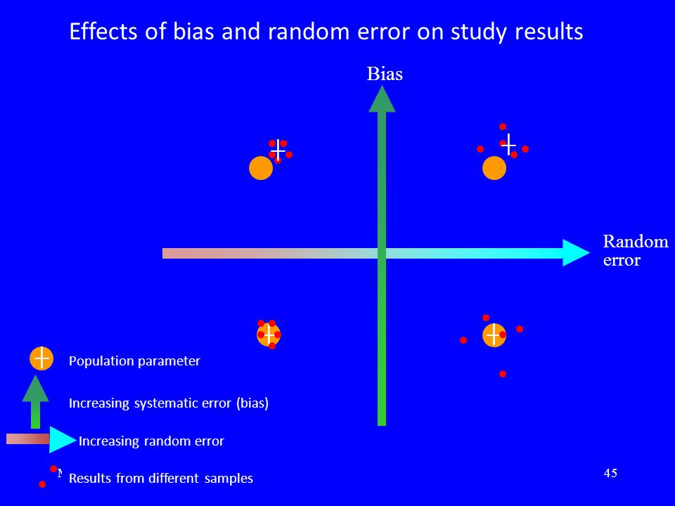March 201245 ┼ ┼ Increasing random error Increasing systematic error (bias) Population parameter Results from different samples Effects of bias and random error on study results ┼ ┼ ┼ Bias Random error