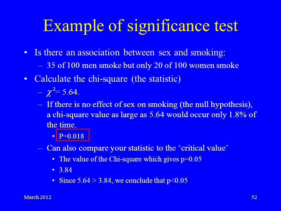 March 201252 Example of significance test Is there an association between sex and smoking: –35 of 100 men smoke but only 20 of 100 women smoke Calculate the chi-square (the statistic) – = 5.64.