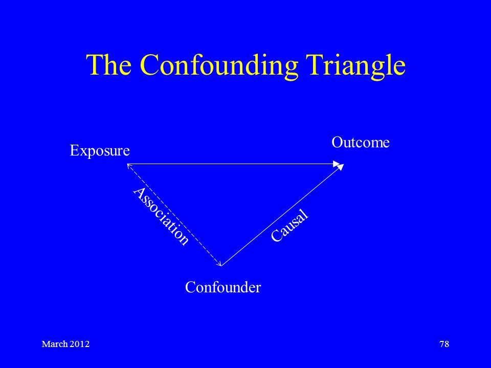 March 201278 The Confounding Triangle Exposure Outcome Confounder Causal Association