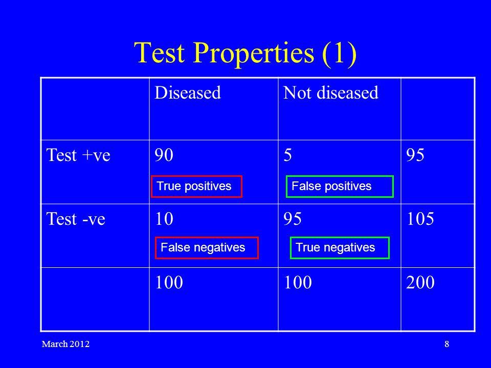 March 20128 Test Properties (1) DiseasedNot diseased Test +ve90595 Test -ve1095105 100 200 True positivesFalse positives False negativesTrue negatives