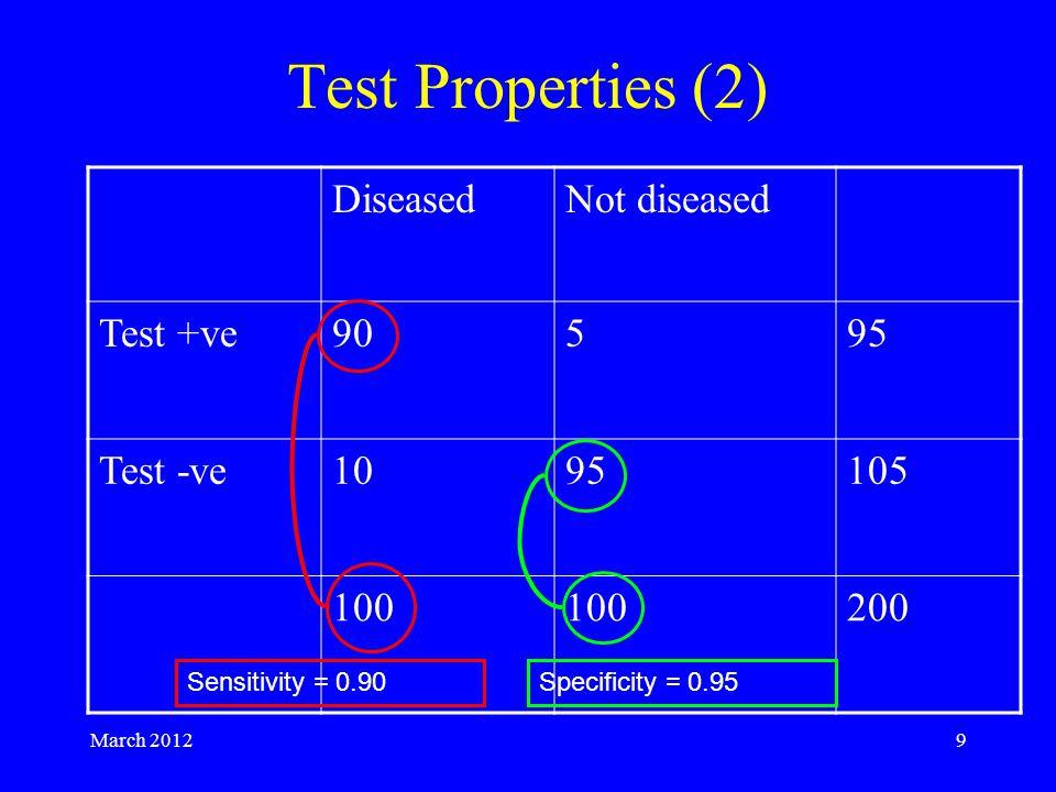 March 20129 Test Properties (2) DiseasedNot diseased Test +ve90595 Test -ve1095105 100 200 Sensitivity = 0.90Specificity = 0.95