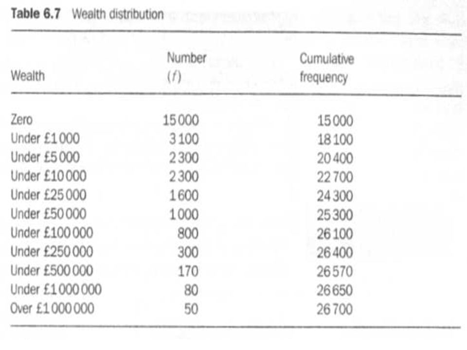 For this wealth distribution, the first quartile and the median are both zero.