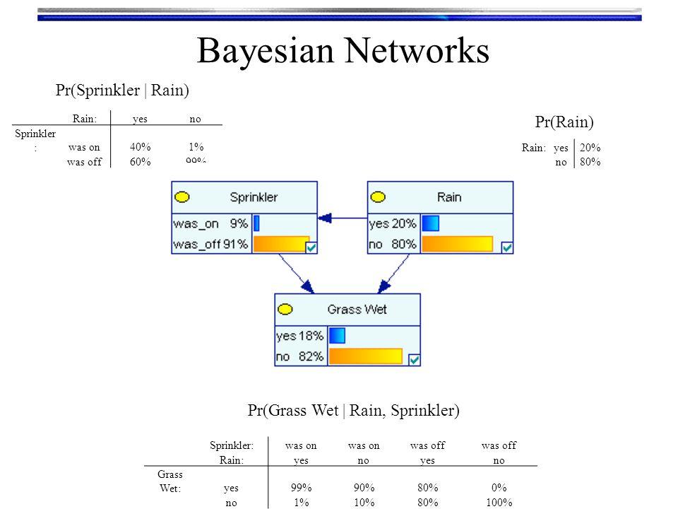 Bayesian Networks Sprinkler:was on was off Rain:yesnoyesno Grass Wet:yes99%90%80%0% no1%10%80%100% Rain:yesno Sprinkler :was on40%1% was off60%99% Rai