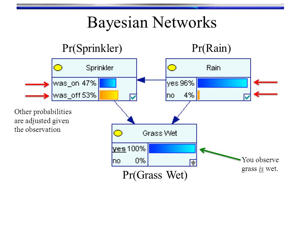 Bayesian Networks Areas where Bayesian Networks are used Medical recommendation/diagnosis IBM/Watson, Massachusetts General Hospital/DXplain Image processing Business decision support Boeing, Intel, United Technologies, Oracle, Philips Information search algorithms and on-line recommendation engines Space vehicle diagnostics NASA Search and rescue planning US Military Requires software.